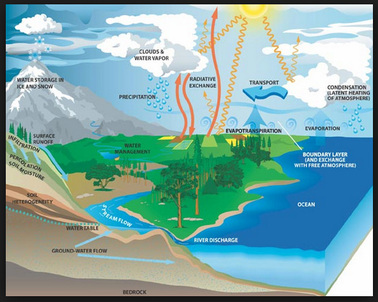 The water cycle mrs thomass fourth grade class here is an explanation of the water cycle click on this for the whole class to watch or else use headphones to watch it water cycle video ccuart Gallery